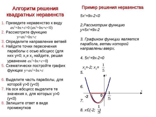 5х2+9х-20 (ax2+bx+c0 (y0 (y