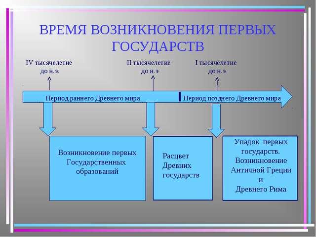 Обществознание 5 класс возникновение ранних государств разработка урока