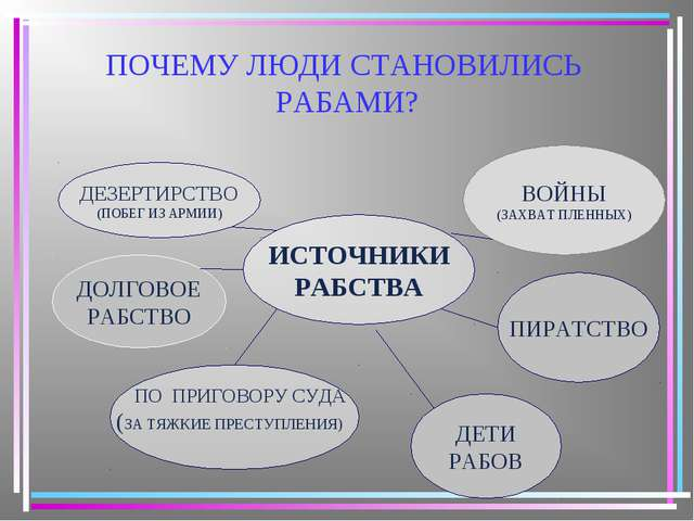 ПОЧЕМУ ЛЮДИ СТАНОВИЛИСЬ РАБАМИ? ИСТОЧНИКИ РАБСТВА ДЕЗЕРТИРСТВО (ПОБЕГ ИЗ АРМИ...