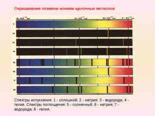 Окрашивание пламени ионами щелочных металлов Спектры испускания: 1 - сплошной