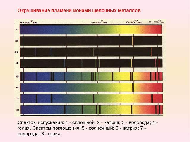 Окрашивание пламени ионами щелочных металлов Спектры испускания: 1 - сплошной...