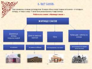 Работа по схеме: «Жилище саков » Саки занимались кочевым скотоводством. Кочев