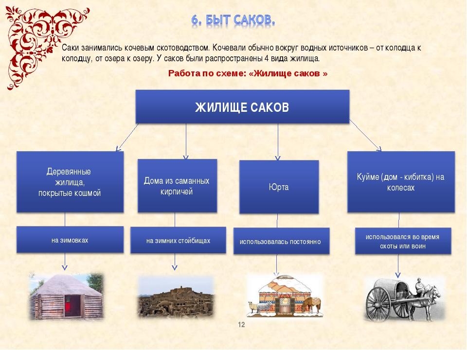 Работа по схеме: «Жилище саков » Саки занимались кочевым скотоводством. Кочев...