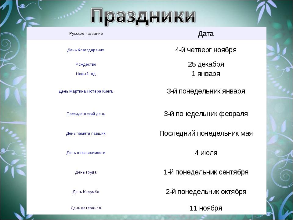 Русское названиеДата День благодарения4-й четверг ноября Рождество25 декаб...
