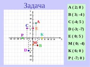 А ( 2; 8 ) В ( 3; -4 ) С (-4; 5 ) D (-3; -7) Е ( 0; 5 ) М ( 0; -4) К ( 6; 0 )
