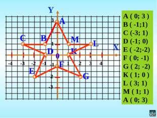 Y X А 0 -4 -3 -2 -1 1 2 3 4 В С D M -1 3 2 -2 -3 1 А ( 0; 3 ) В ( -1;1) С (-3