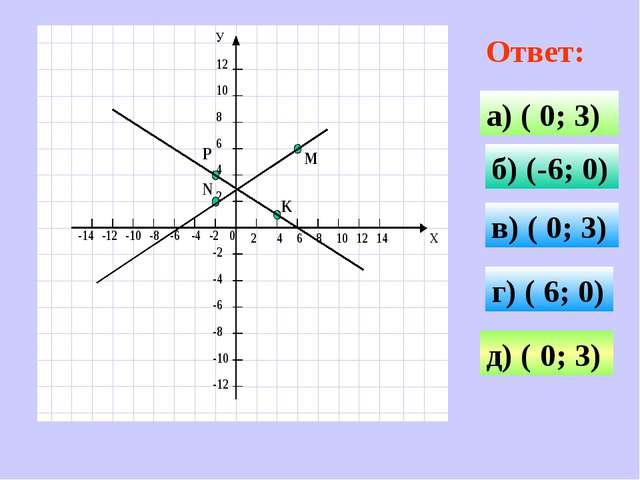 Ответ: а) ( 0; 3) б) (-6; 0) в) ( 0; 3) г) ( 6; 0) д) ( 0; 3)