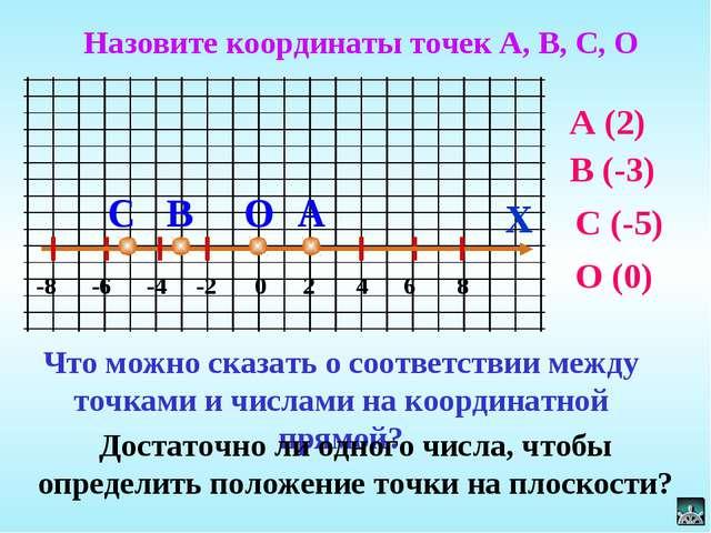 X А 0 -8 -6 -4 -2 2 4 6 8 В С О Назовите координаты точек А, В, С, О Что можн...