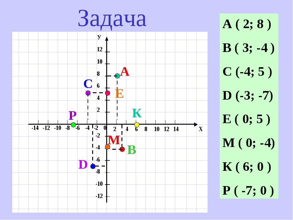 А ( 2; 8 ) В ( 3; -4 ) С (-4; 5 ) D (-3; -7) Е ( 0; 5 ) М ( 0; -4) К ( 6; 0 )...