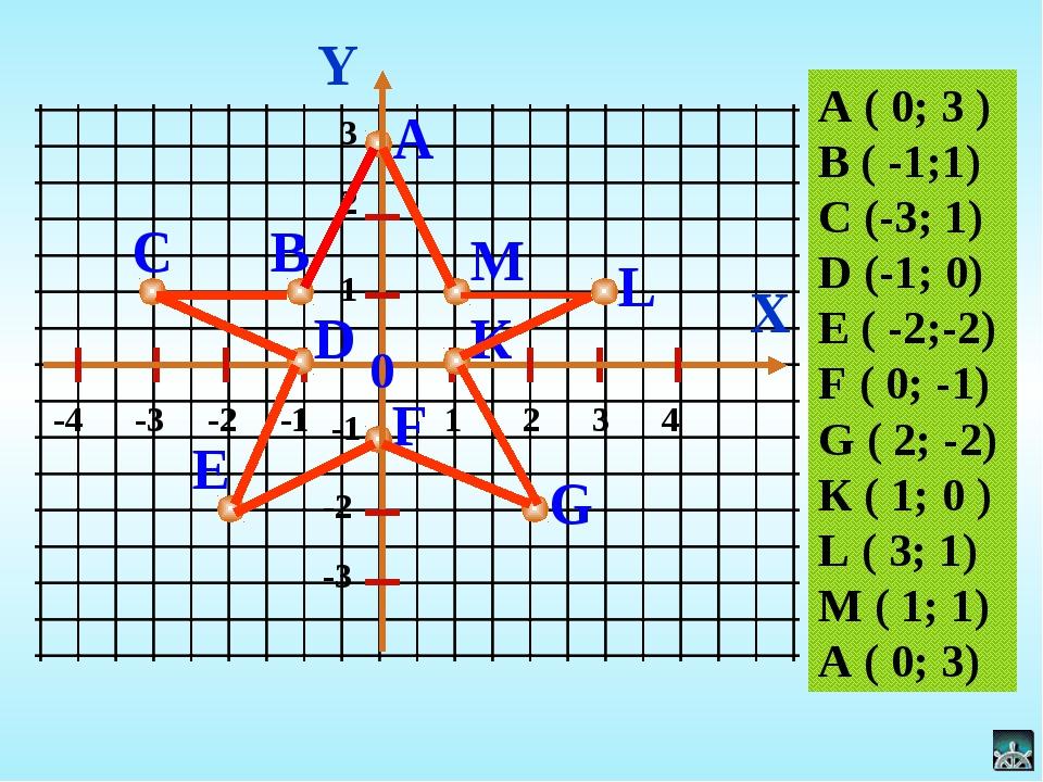 Y X А 0 -4 -3 -2 -1 1 2 3 4 В С D M -1 3 2 -2 -3 1 А ( 0; 3 ) В ( -1;1) С (-3...
