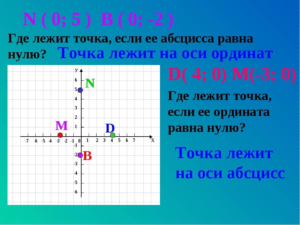 N ( 0; 5 ) В ( 0; -2 ) Где лежит точка, если ее абсцисса равна нулю? Точка ле...