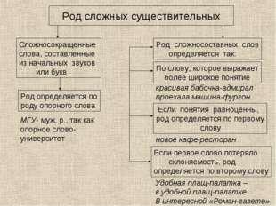 Род сложных существительных Сложносокращенные слова, составленные из начальны