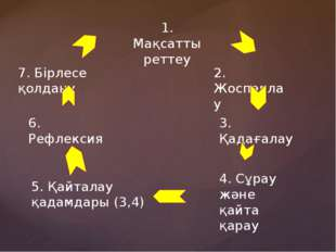 1. Мақсатты реттеу 2. Жоспарлау 3. Қадағалау 4. Сұрау және қайта қарау 5. Қай