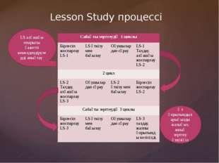 Lesson Study процессі LS алғашқы отырысы қажетті кемелдендірулерді анықтау Өз