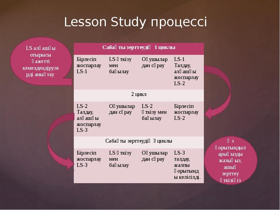 Lesson Study процессі LS алғашқы отырысы қажетті кемелдендірулерді анықтау Өз...