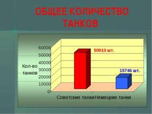 ОБЩЕЕ КОЛИЧЕСТВО ТАНКОВ