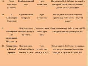 19Поход Александра на ВостокКомбинированный урок.Урок-презентацияПрезента