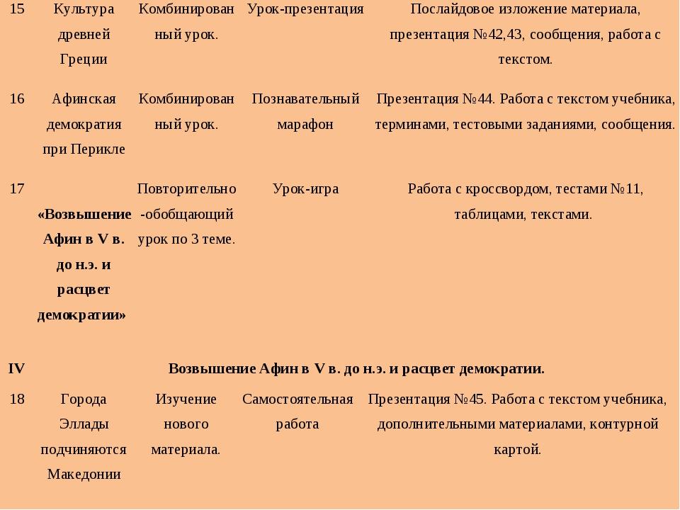 15Культура древней ГрецииКомбинированный урок.Урок-презентацияПослайдовое...