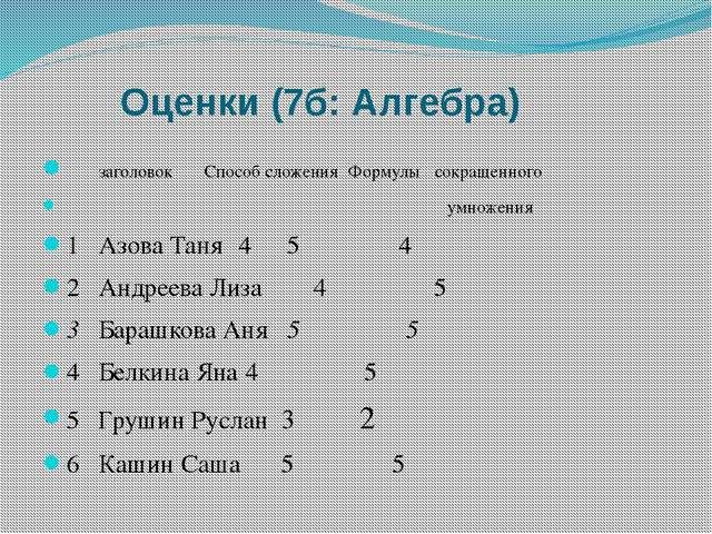 Оценки (7б: Алгебра) заголовокСпособ сложения Формулы сокращенного умножен...