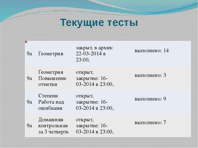Текущие тесты 9а Геометрия закрыт, в архив: 22-03-2014 в 23:00,   вы...