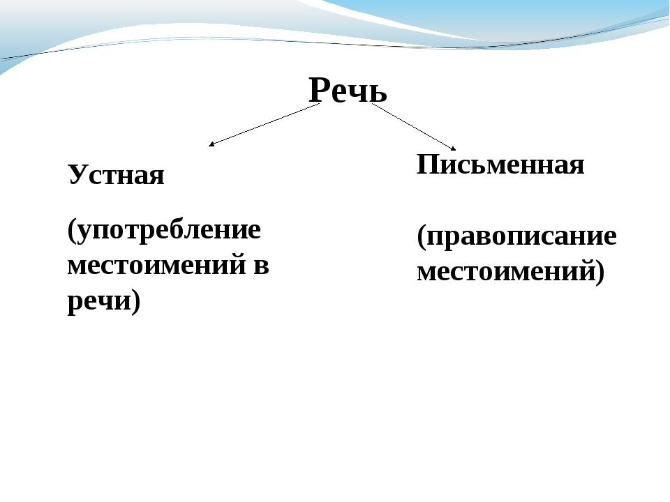 Речь Устная (употребление местоимений в речи) Письменная (правописание место...
