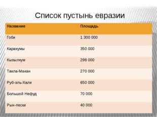 Список пустынь евразии Название Площадь Гоби 1 300 000 Каракумы 350 000 Кызыл