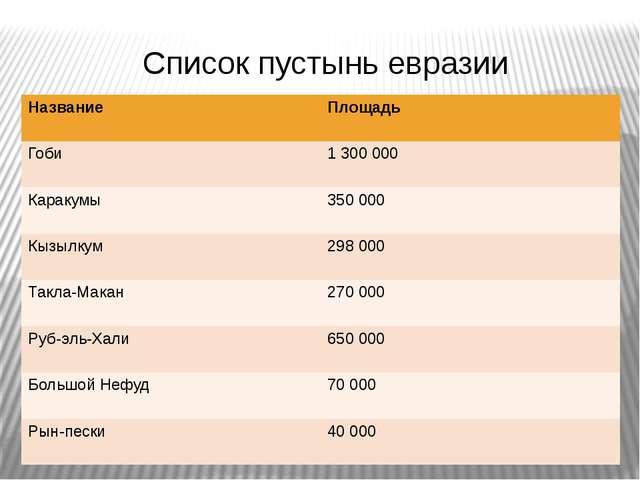 Список пустынь евразии Название Площадь Гоби 1 300 000 Каракумы 350 000 Кызыл...