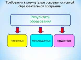 Метапредметные Предметные Личностные Требования к результатам освоения основн