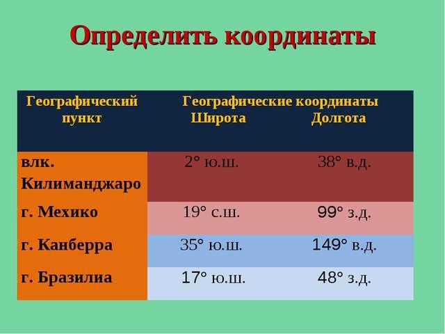 Определить координаты Географический пункт Географические координаты Широта...