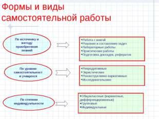По источнику и методу приобретения знаний Работа с книгой Решение и составлен