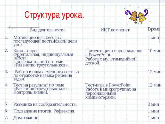 Структура урока. Вид деятельности.ИКТ компонетВремя 1.Мотивационная бесед...