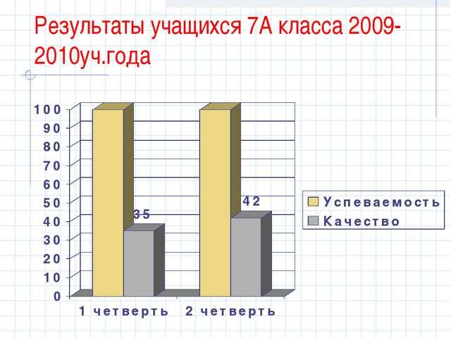 Результаты учащихся 7А класса 2009-2010уч.года