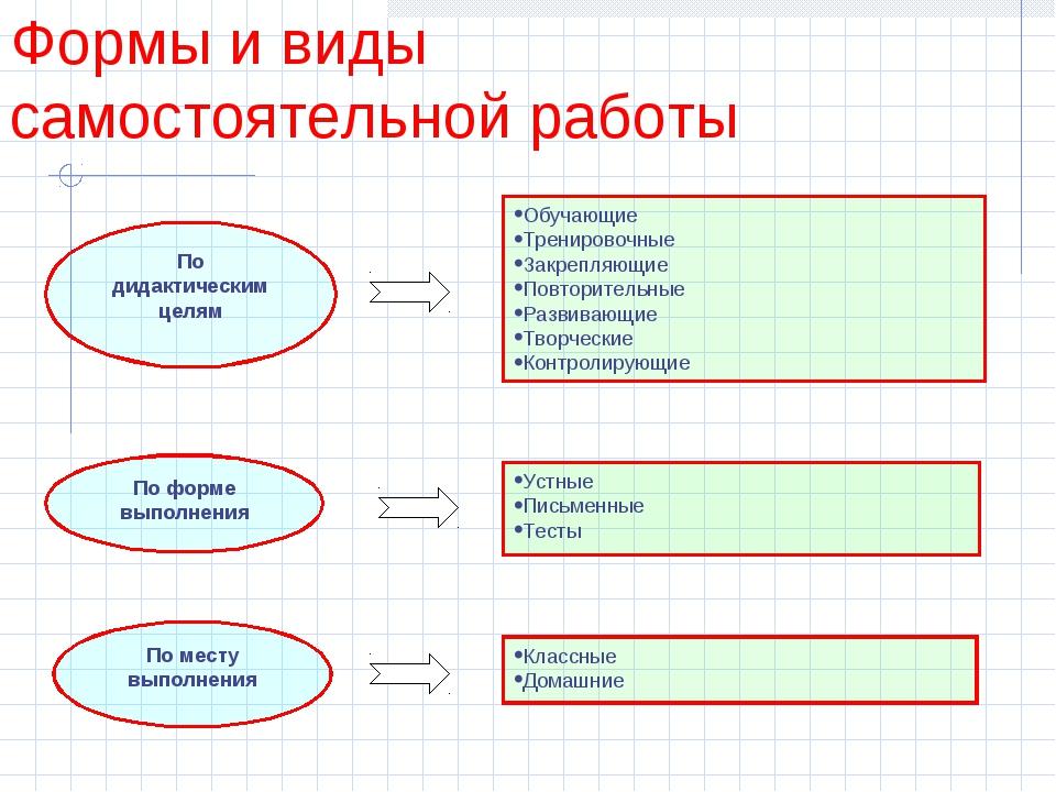 Формы и виды самостоятельной работы По форме выполнения Устные Письменные Тес...