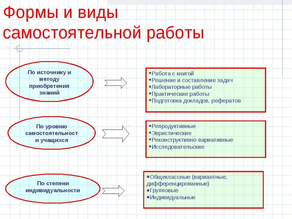 По источнику и методу приобретения знаний Работа с книгой Решение и составлен...