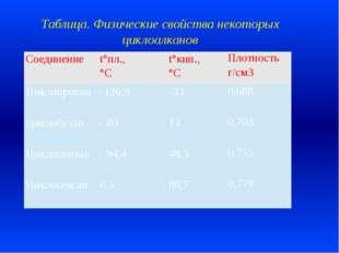 Таблица. Физические свойства некоторых циклоалканов Соединение t°пл., °С t°ки