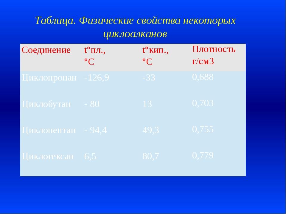Таблица. Физические свойства некоторых циклоалканов Соединение t°пл., °С t°ки...