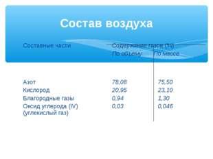Состав воздуха Составные частиСодержание газов (%) По объему По массе Азот К