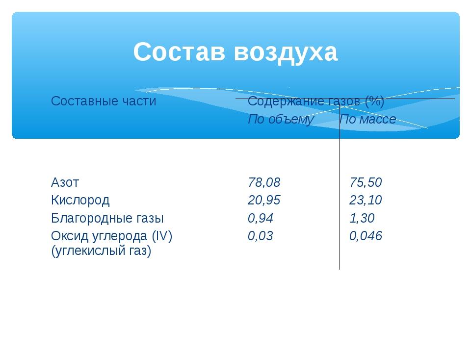 Состав воздуха Составные частиСодержание газов (%) По объему По массе Азот К...