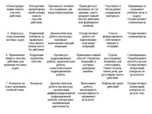 4.Конструиро-вание нового способа действия.Построение ориентированной основы
