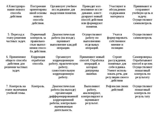 4.Конструиро-вание нового способа действия.Построение ориентированной основы...
