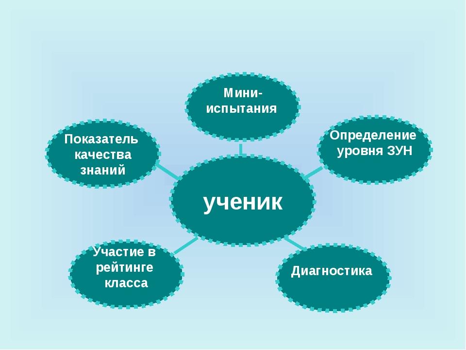 ученик Мини- испытания Определение уровня ЗУН Показатель качества знаний Д...