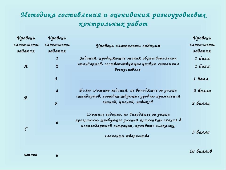 Методика составления и оценивания разноуровневых контрольных работ Уровень...