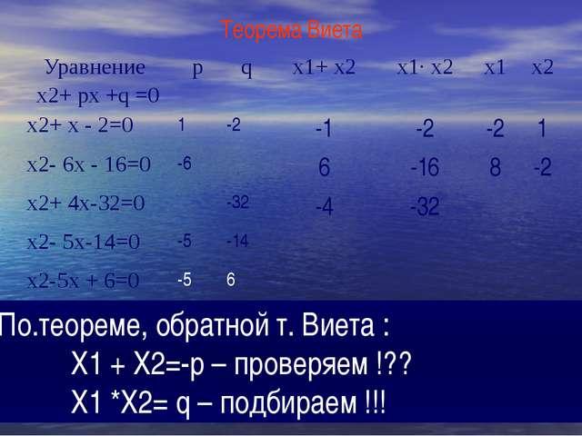 Теорема Виета По.теореме, обратной т. Виета : Х1 + Х2=-р – проверяем !?? Х1 *...