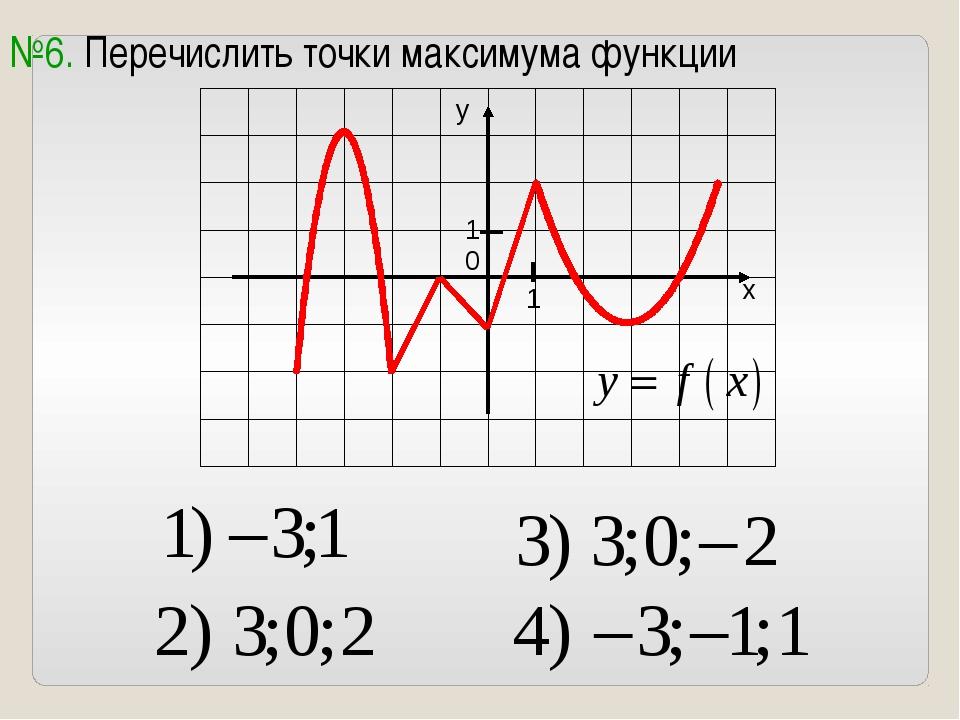 №6. Перечислить точки максимума функции 0 1 1
