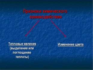Признаки химического взаимодействия Тепловые явления (выделение или поглощени