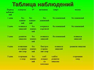 Таблица наблюдений Период наблюде- нийконтроль0*витамины спиртчеснок 1 д