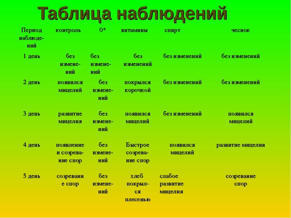 Таблица наблюдений Период наблюде- нийконтроль0*витамины спиртчеснок 1 д...