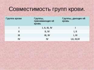 Совместимость групп крови. Группа кровиГруппы, принимающие её кровьГруппы,