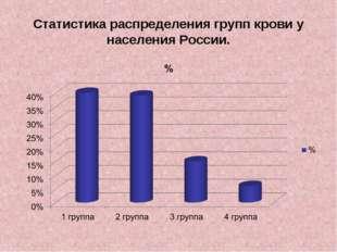 Статистика распределения групп крови у населения России.