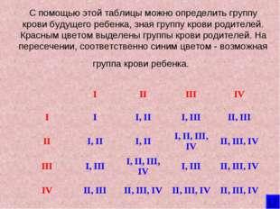 С помощью этой таблицы можно определить группу крови будущего ребенка, зная